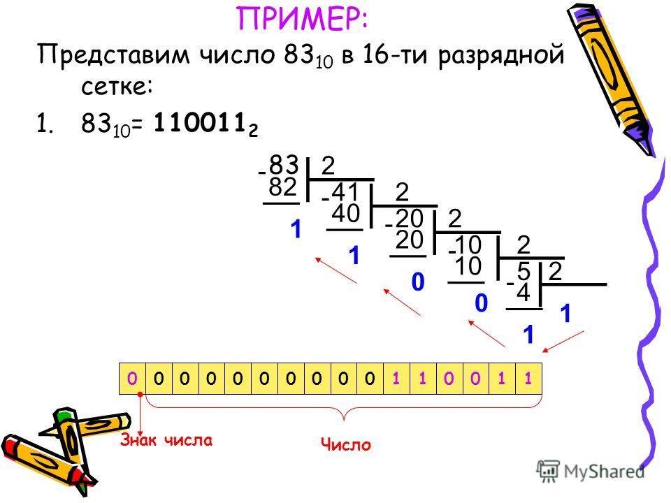 ПРИМЕР: Представим число 83 10 в 16-ти разрядной сетке: 1.83 10 = 0000000000110011 20 2 40 4 82 2 41 1 1 2 2 20 10 52 1 1 0 0 - - - - - 83 Знак числа Число 110011 2