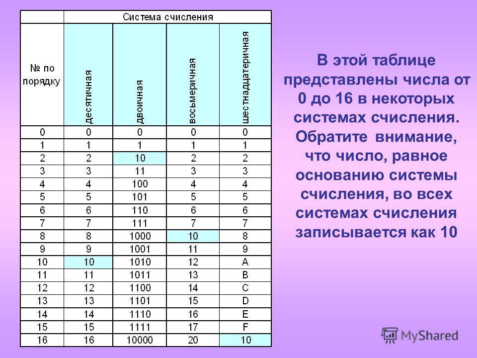В этой таблице представлены числа от 0 до 16 в некоторых системах счисления. Обратите внимание, что число, равное основанию системы счисления, во всех системах счисления записывается как 10