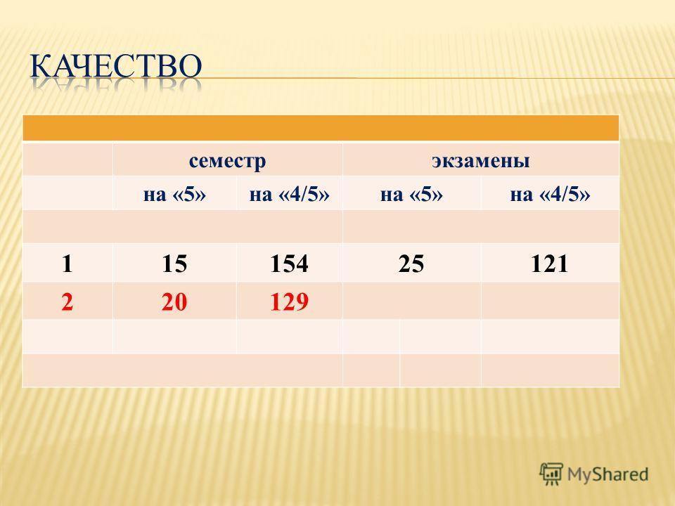 семестрэкзамены на «5»на «4/5»на «5»на «4/5» 11515425121 220129