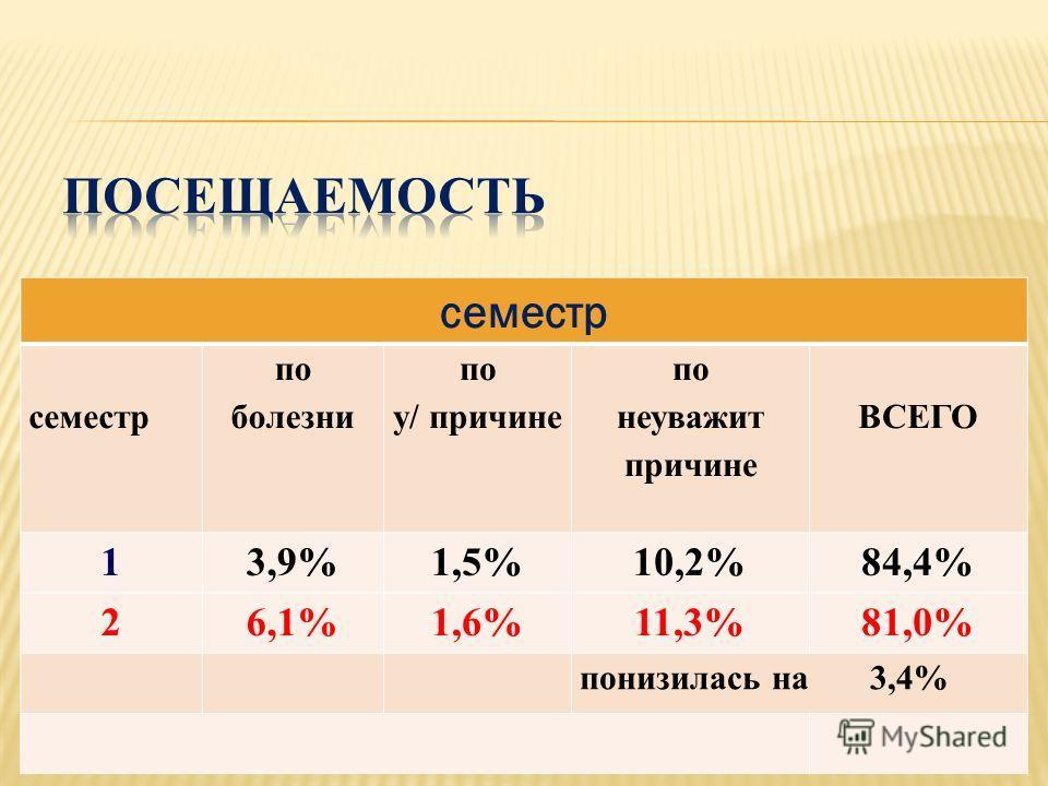 семестр семестр по болезни по у/ причине по неуважит причине ВСЕГО 13,9%1,5%10,2%84,4% 26,1%1,6%11,3%81,0% понизилась на 3,4%