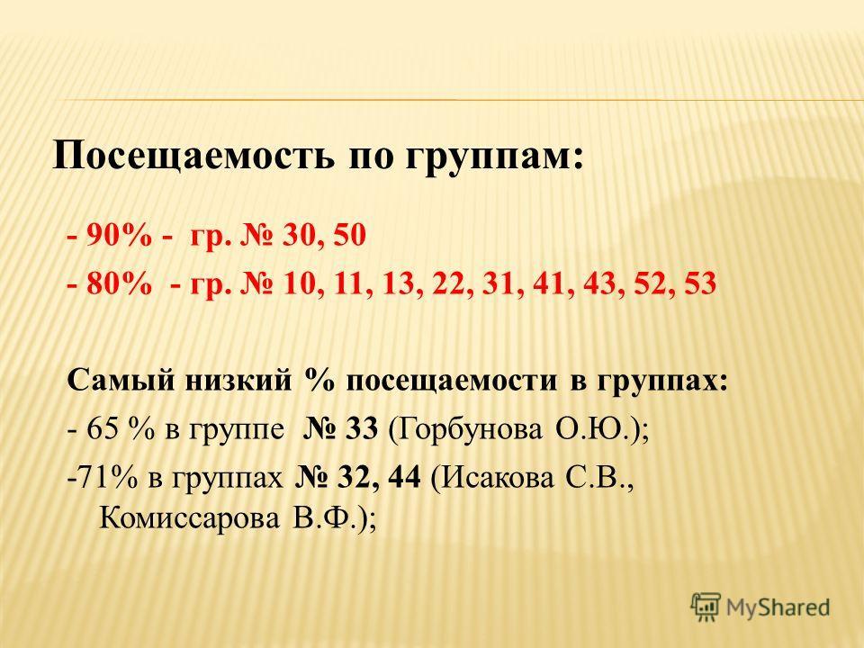Посещаемость по группам: - 90% - гр. 30, 50 - 80% - гр. 10, 11, 13, 22, 31, 41, 43, 52, 53 Самый низкий % посещаемости в группах: - 65 % в группе 33 (Горбунова О.Ю.); -71% в группах 32, 44 (Исакова С.В., Комиссарова В.Ф.);