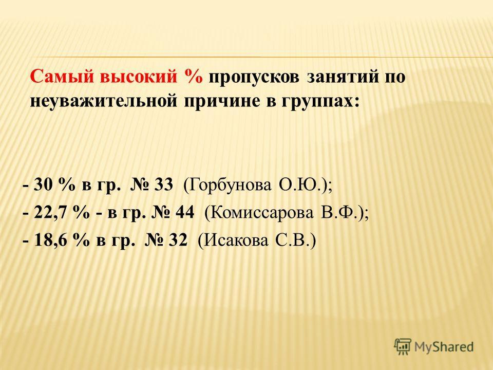 Самый высокий % пропусков занятий по неуважительной причине в группах: - 30 % в гр. 33 (Горбунова О.Ю.); - 22,7 % - в гр. 44 (Комиссарова В.Ф.); - 18,6 % в гр. 32 (Исакова С.В.)