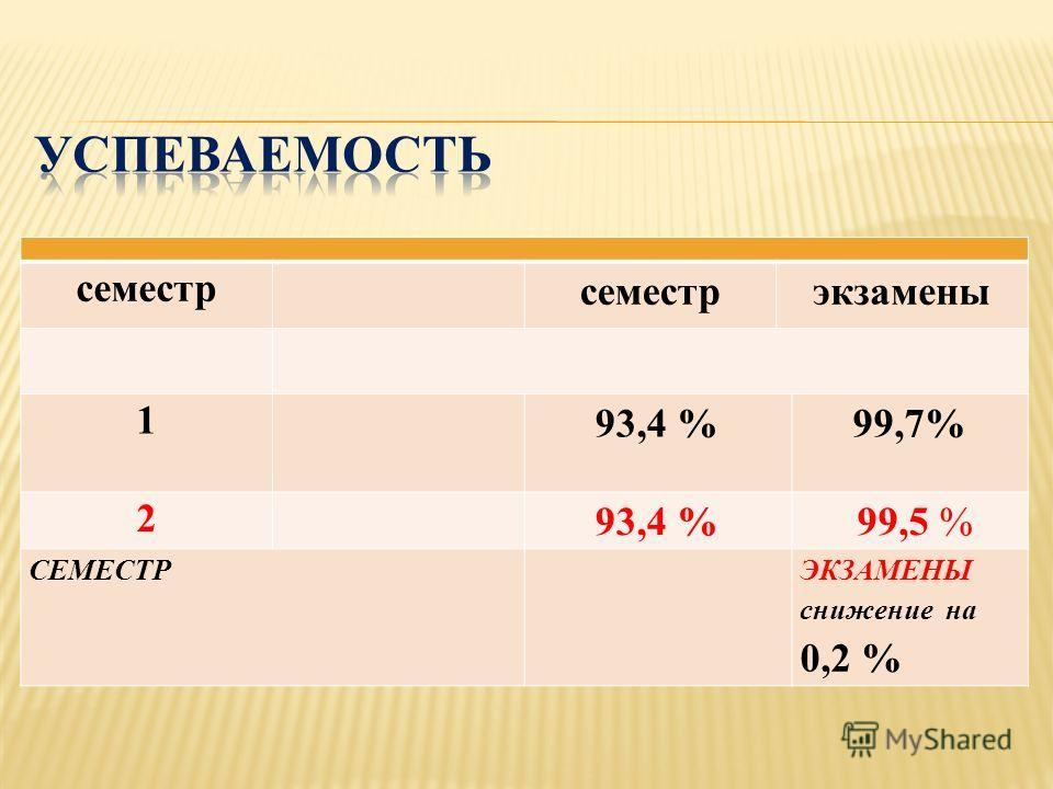 семестр экзамены 1 93,4 %99,7% 2 93,4 % 99,5 % СЕМЕСТРЭКЗАМЕНЫ снижение на 0,2 %