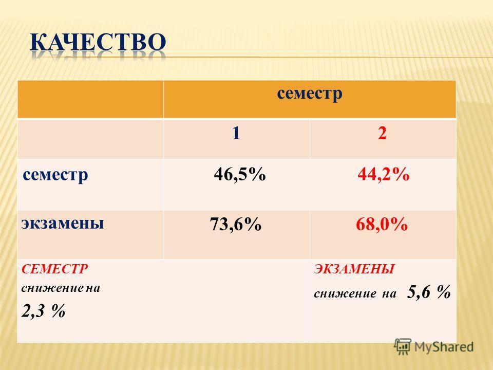 семестр 12 46,5% 44,2% экзамены 73,6% 68,0% СЕМЕСТР снижение на 2,3 % ЭКЗАМЕНЫ снижение на 5,6 %