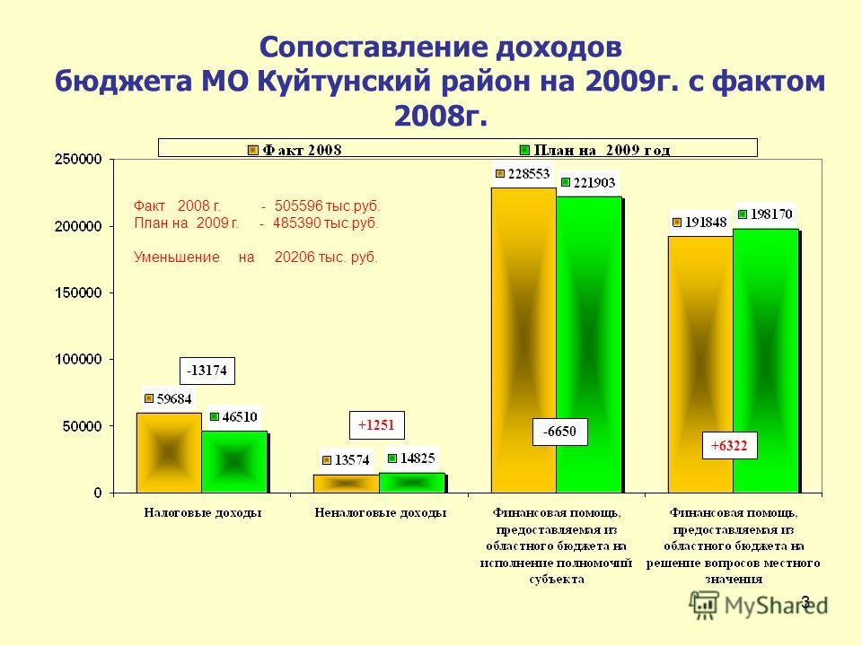 3 Сопоставление доходов бюджета МО Куйтунский район на 2009г. с фактом 2008г. -13174 +1251 +6322 Факт 2008 г. - 505596 тыс.руб. План на 2009 г. - 485390 тыс.руб. Уменьшение на 20206 тыс. руб. -6650