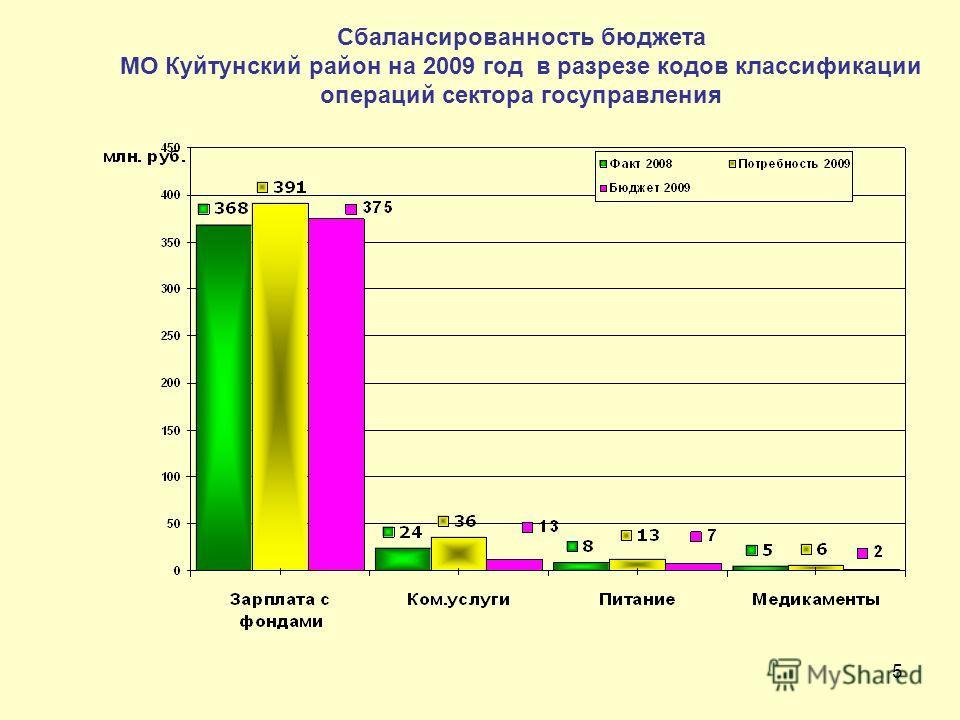 5 Сбалансированность бюджета МО Куйтунский район на 2009 год в разрезе кодов классификации операций сектора госуправления