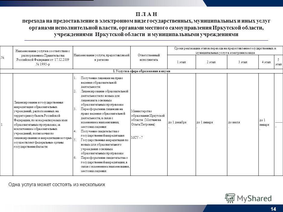 1) В целях реализации распоряжения Правительства Российской Федерации от 17 декабря 2009 года 1993-р и в целях перехода на предоставление органами местного самоуправления муниципальных услуг в электронном в срок до 22 марта 2010 года: – определить пе