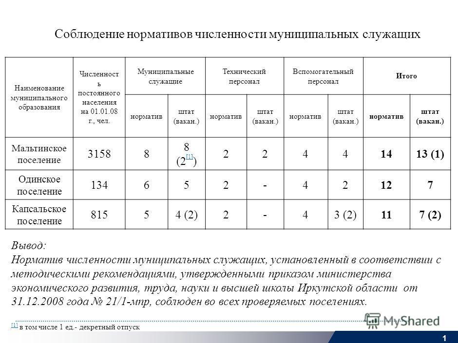 0 MOS-ROS005-200600608-SS1wm-r_c Результаты выборочного обследования реализации полномочий администрациями сельских поселений и уровня бюджетной обеспеченности