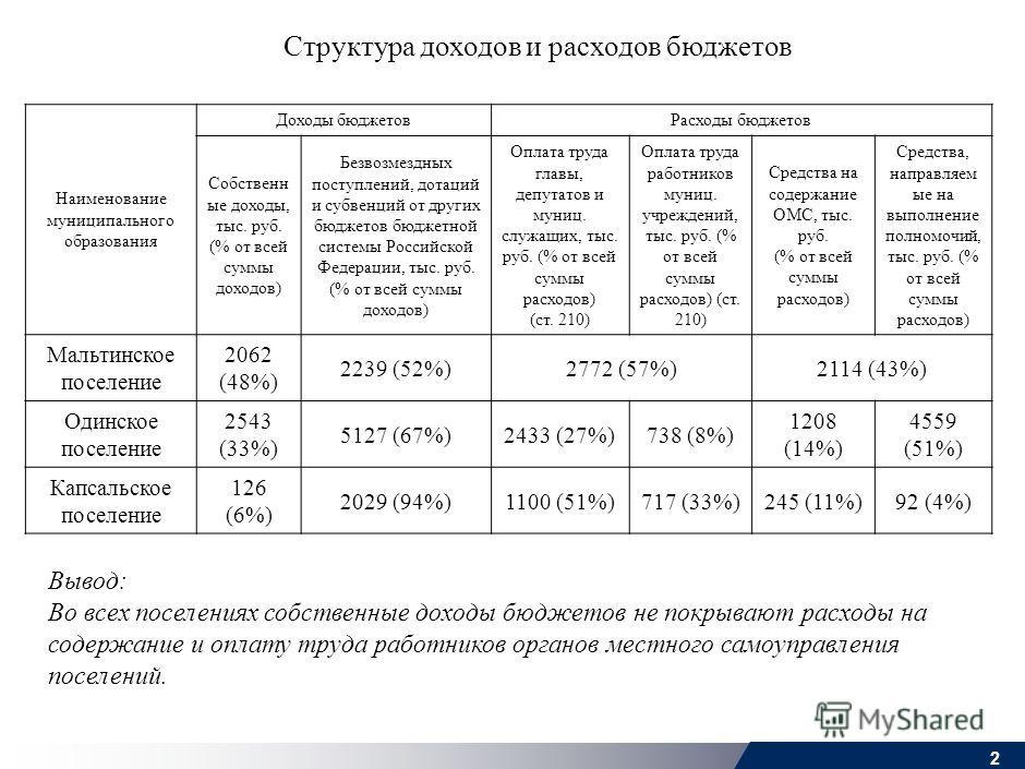 1 MOS-ROS005-200600608-SS1wm-r_c [1] [1] в том числе 1 ед.- декретный отпуск Вывод: Норматив численности муниципальных служащих, установленный в соответствии с методическими рекомендациями, утвержденными приказом министерства экономического развития,