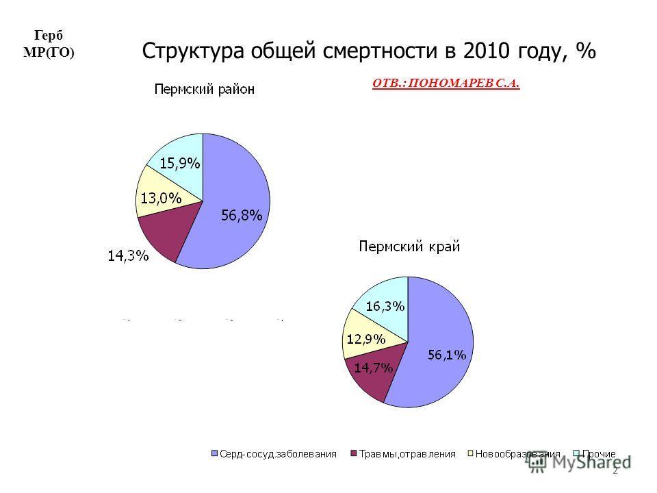 222 Структура общей смертности в 2010 году, % Герб МР(ГО) ОТВ.: ПОНОМАРЕВ С.А.
