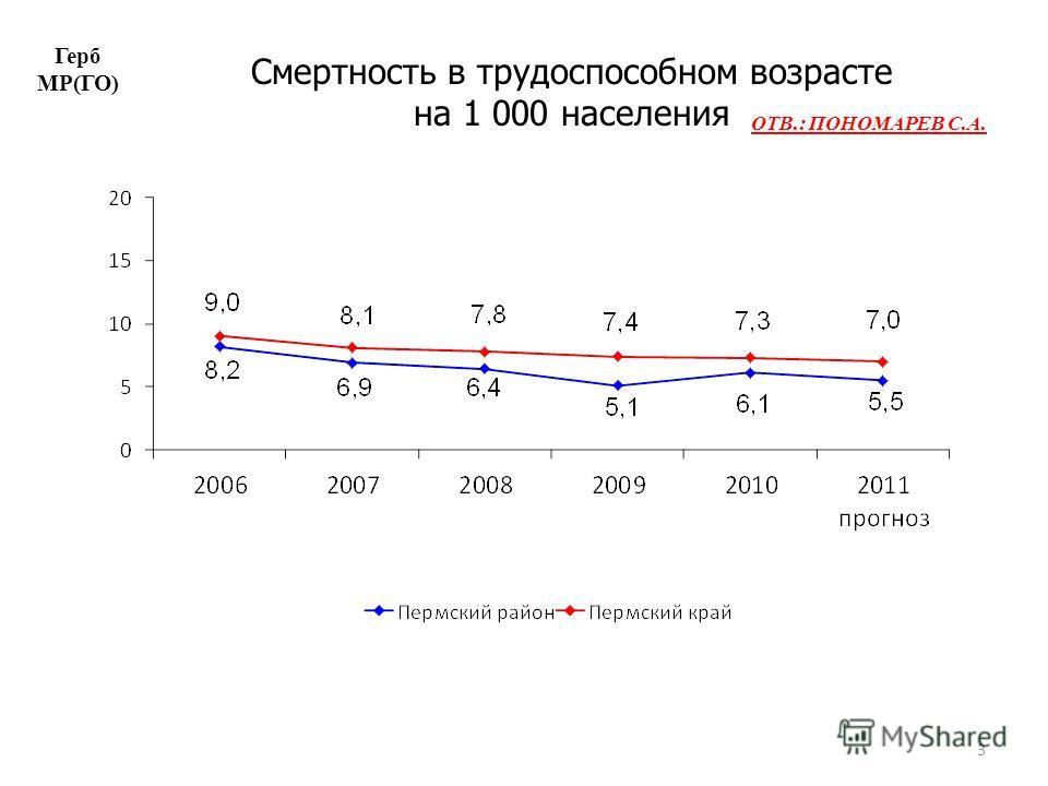 3 Смертность в трудоспособном возрасте на 1 000 населения Герб МР(ГО) ОТВ.: ПОНОМАРЕВ С.А.