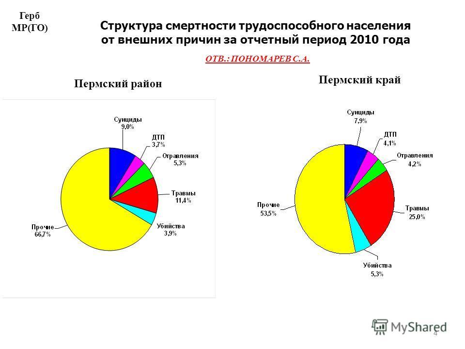 4 Структура смертности трудоспособного населения от внешних причин за отчетный период 2010 года Пермский район Пермский край 4 Герб МР(ГО) ОТВ.: ПОНОМАРЕВ С.А.