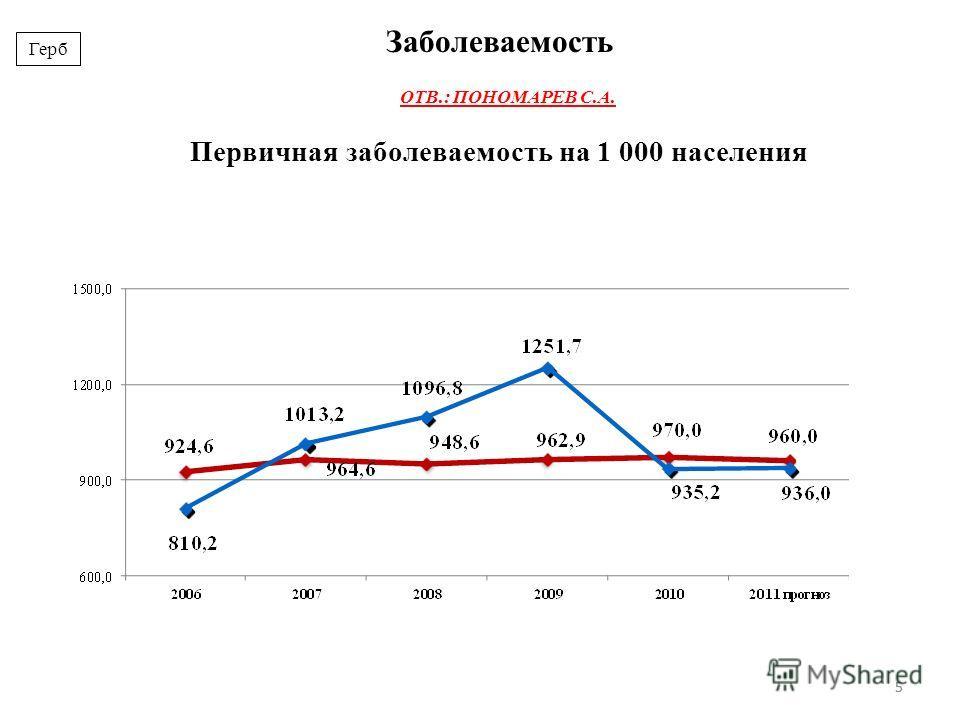 55 Первичная заболеваемость на 1 000 населения Заболеваемость Герб ОТВ.: ПОНОМАРЕВ С.А.