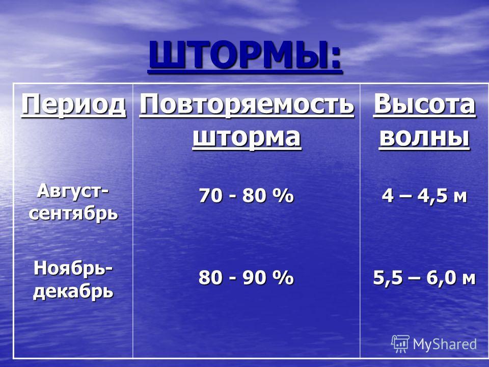 ШТОРМЫ: Период Август- сентябрь Ноябрь- декабрь Повторяемость шторма 70 - 80 % 80 - 90 % Высота волны 4 – 4,5 м 5,5 – 6,0 м