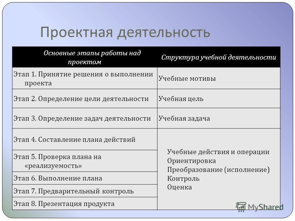 Проектная деятельность Основные этапы работы над проектом Структура учебной деятельности Этап 1. Принятие решения о выполнении проекта Учебные мотивы Этап 2. Определение цели деятельностиУчебная цель Этап 3. Определение задач деятельностиУчебная зада