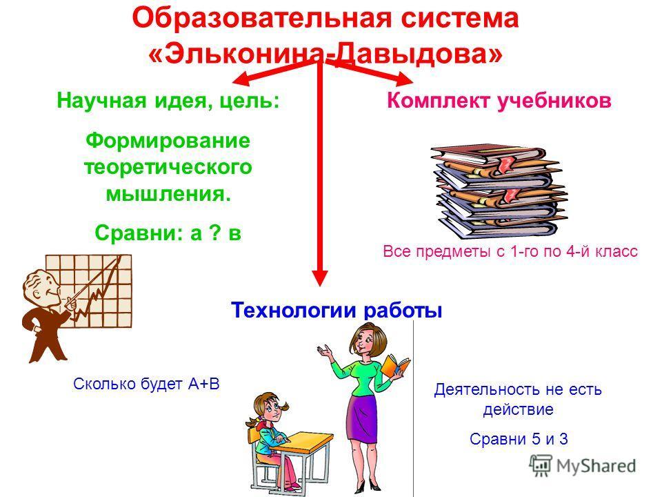 Образовательная система «Эльконина-Давыдова» Научная идея, цель: Формирование теоретического мышления. Сравни: а ? в Комплект учебников Технологии работы Все предметы с 1-го по 4-й класс Сколько будет А+В Деятельность не есть действие Сравни 5 и 3