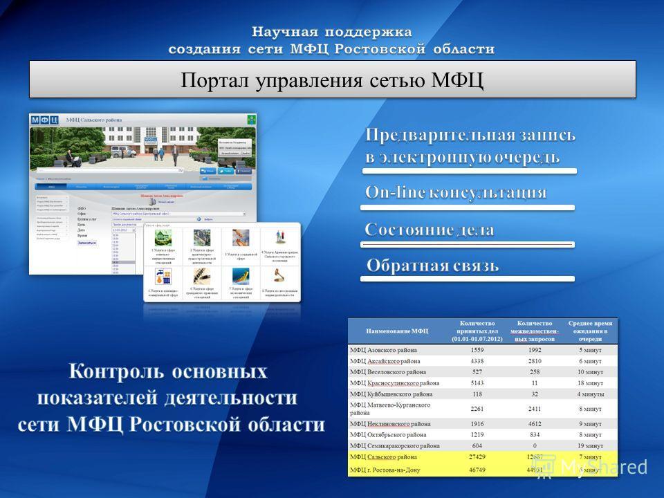 Портал управления сетью МФЦ
