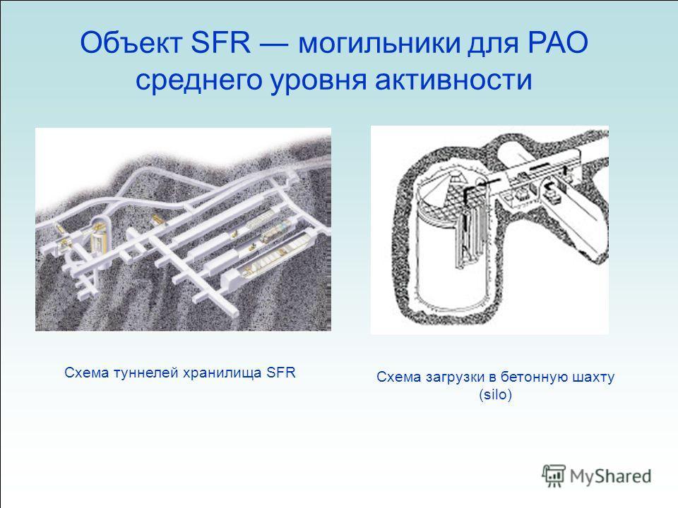 Объект SFR могильники для РАО среднего уровня активности Схема туннелей хранилища SFR Схема загрузки в бетонную шахту (silo)