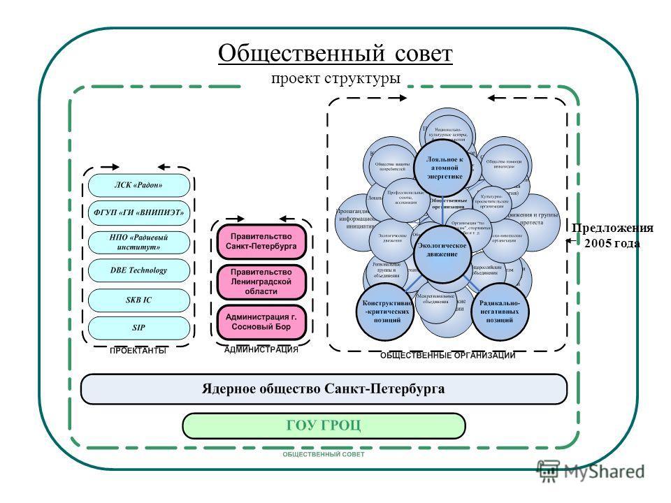 Общественный совет проект структуры Предложения 2005 года