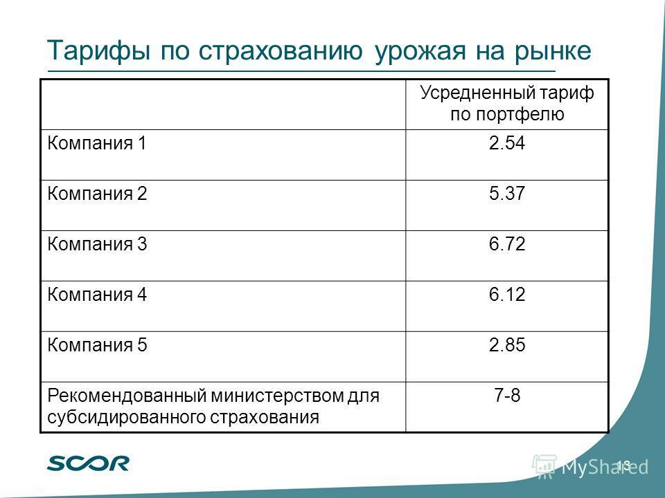 SCOR Group results at September 30, 2005 November 3, 2005 13 Тарифы по страхованию урожая на рынке Усредненный тариф по портфелю Компания 12.54 Компания 25.37 Компания 36.72 Компания 46.12 Компания 52.85 Рекомендованный министерством для субсидирован