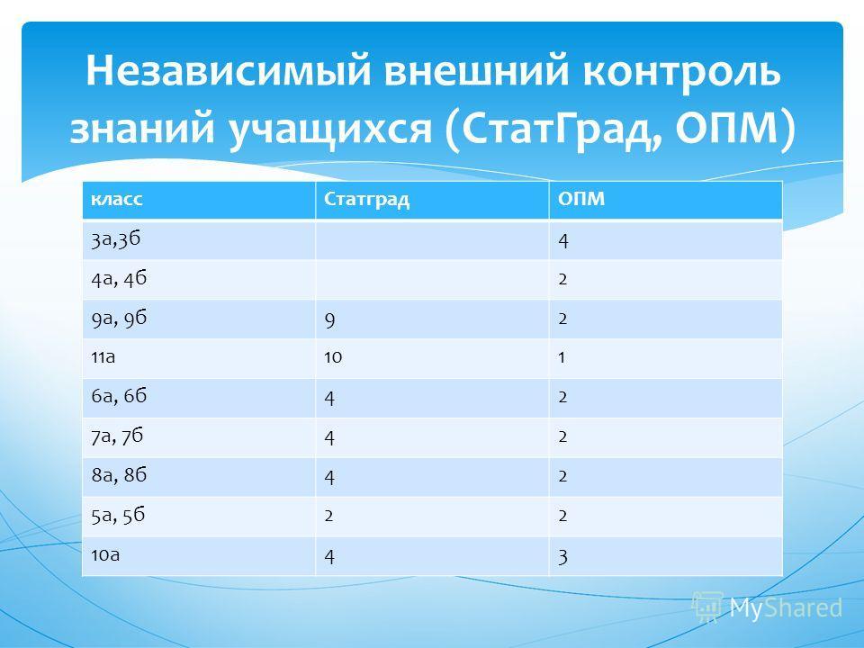 классСтатградОПМ 3а,3б4 4а, 4б2 9а, 9б92 11а101 6а, 6б42 7а, 7б42 8а, 8б42 5а, 5б22 10а43 Независимый внешний контроль знаний учащихся (СтатГрад, ОПМ)