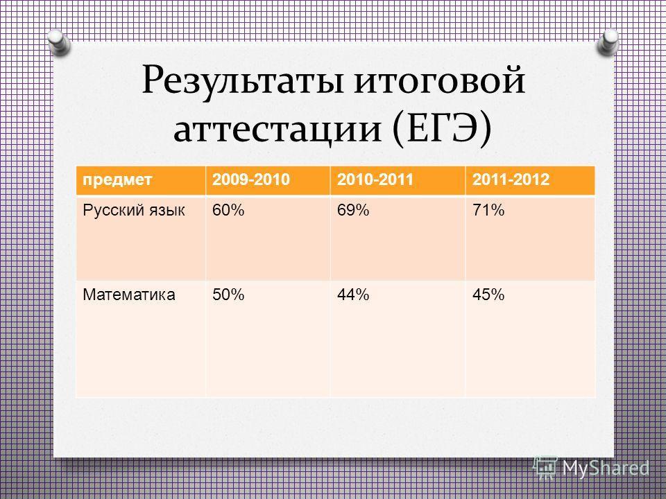 Результаты итоговой аттестации (ЕГЭ) предмет 2009-20102010-20112011-2012 Русский язык 60%69%71% Математика 50%44%45%