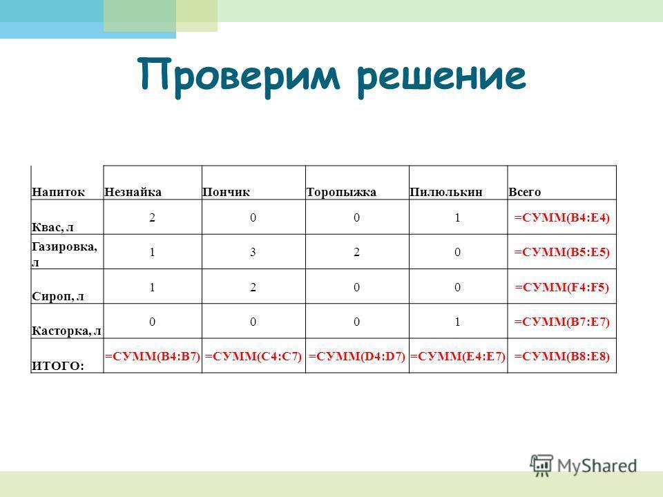 НапитокНезнайкаПончикТоропыжкаПилюлькинВсего Квас, л 2001=СУММ(B4:E4) Газировка, л 1320=СУММ(B5:E5) Сироп, л 1200=СУММ(F4:F5) Касторка, л 0001=СУММ(B7:E7) ИТОГО: =СУММ(B4:B7)=СУММ(C4:C7)=СУММ(D4:D7)=СУММ(E4:E7)=СУММ(B8:E8) Проверим решение