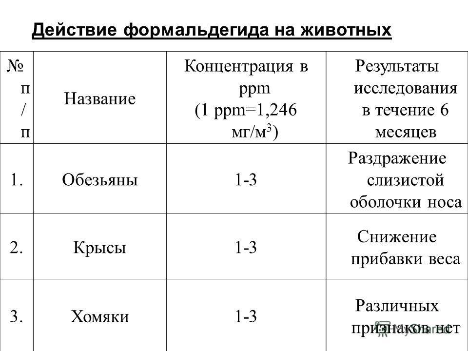п / п Название Концентрация в ppm (1 ppm=1,246 мг/м 3 ) Результаты исследования в течение 6 месяцев 1.Обезьяны1-3 Раздражение слизистой оболочки носа 2.Крысы1-3 Снижение прибавки веса 3.Хомяки1-3 Различных признаков нет Действие формальдегида на живо