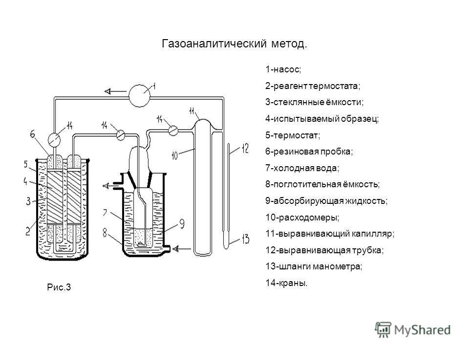 Газоаналитический метод. 1-насос; 2-реагент термостата; 3-стеклянные ёмкости; 4-испытываемый образец; 5-термостат; 6-резиновая пробка; 7-холодная вода; 8-поглотительная ёмкость; 9-абсорбирующая жидкость; 10-расходомеры; 11-выравнивающий капилляр; 12-