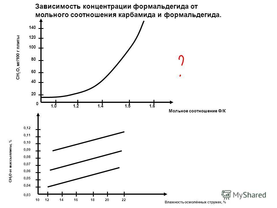 СН 2 О, мг/100 г плиты Мольное соотношение Ф/К 0 20 40 60 80 100 120 140 1.01.21.41.51.6 Влажность осмолённых стружек, % СН 2 О от массы плиты, % 0,03 0,04 0,05 0,06 0,07 0,08 0,09 0,10 0,11 0,12 22201816141210 Зависимость концентрации формальдегида