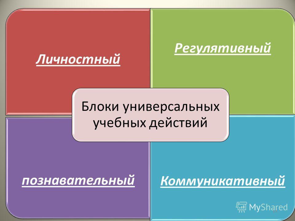 Личностный Регулятивный познавательный Коммуникативный Блоки универсальных учебных действий 19