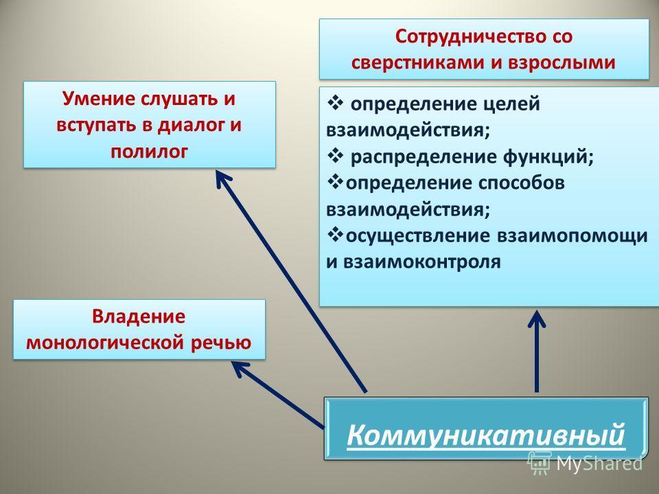 Коммуникативный определение целей взаимодействия; распределение функций; определение способов взаимодействия; осуществление взаимопомощи и взаимоконтроля определение целей взаимодействия; распределение функций; определение способов взаимодействия; ос