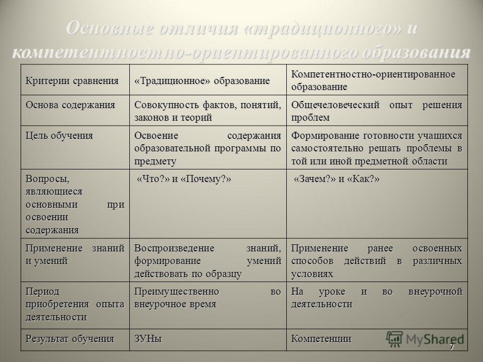 7 Основные отличия «традиционного» и компетентностно-ориентированного образования Критерии сравнения «Традиционное» образование Компетентностно-ориентированное образование Основа содержания Совокупность фактов, понятий, законов и теорий Общечеловечес