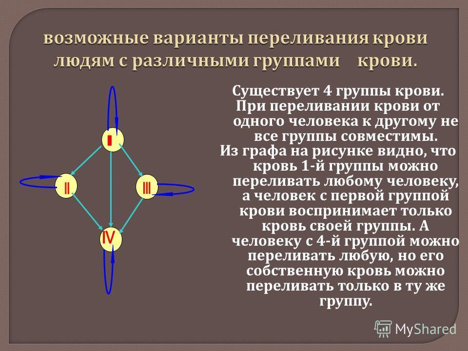 Существует 4 группы крови. При переливании крови от одного человека к другому не все группы совместимы. Из графа на рисунке видно, что кровь 1- й группы можно переливать любому человеку, а человек с первой группой крови воспринимает только кровь свое