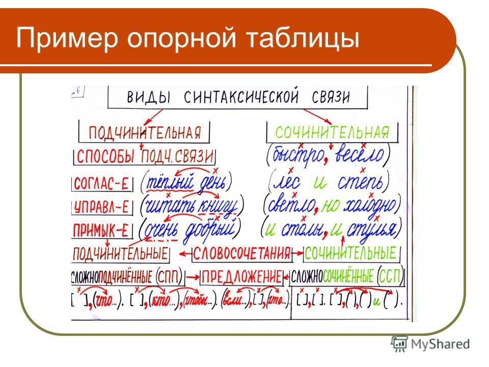 Пример опорной таблицы