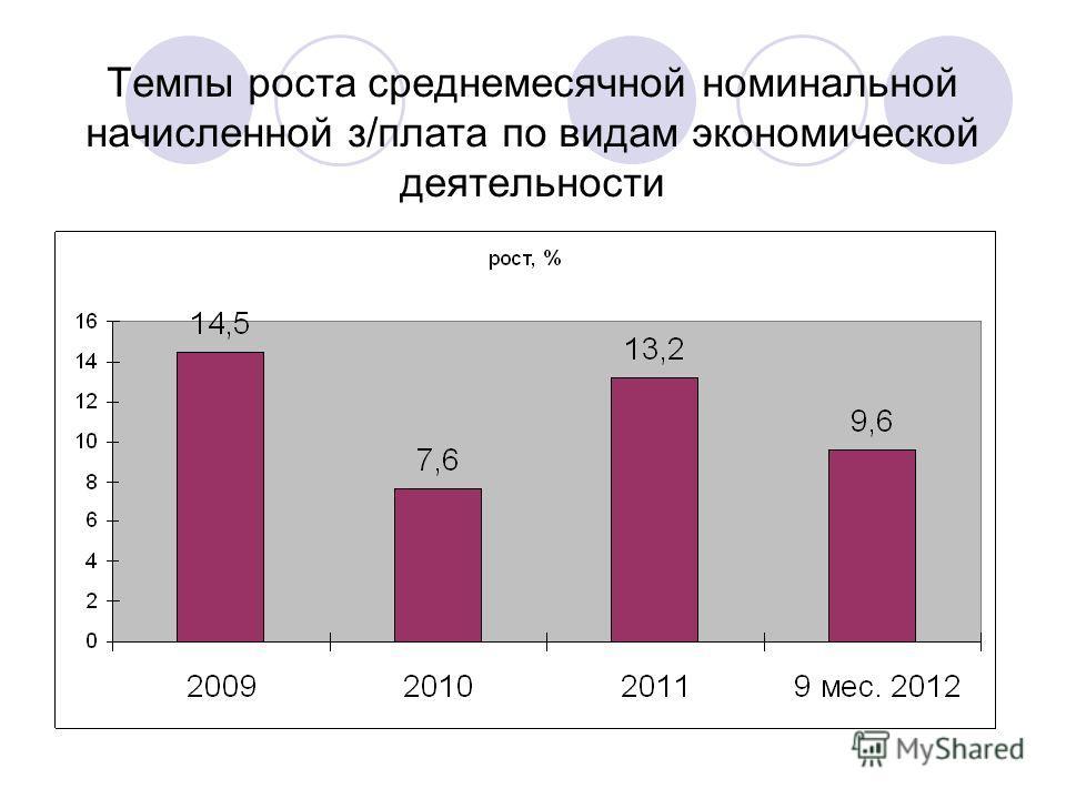 Темпы роста среднемесячной номинальной начисленной з/плата по видам экономической деятельности