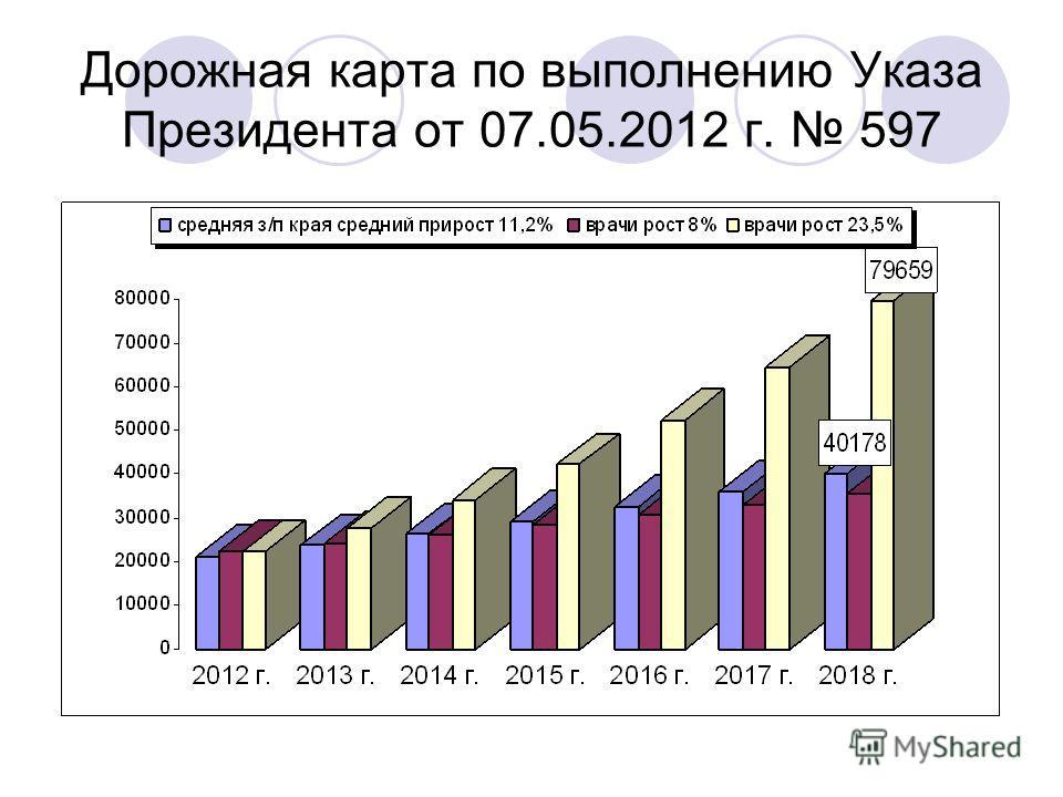 Дорожная карта по выполнению Указа Президента от 07.05.2012 г. 597