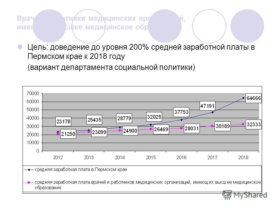 Врачи и работники медицинских организаций, имеющие высшее медицинское образование Цель: доведение до уровня 200% средней заработной платы в Пермском крае к 2018 году (вариант департамента социальной политики)