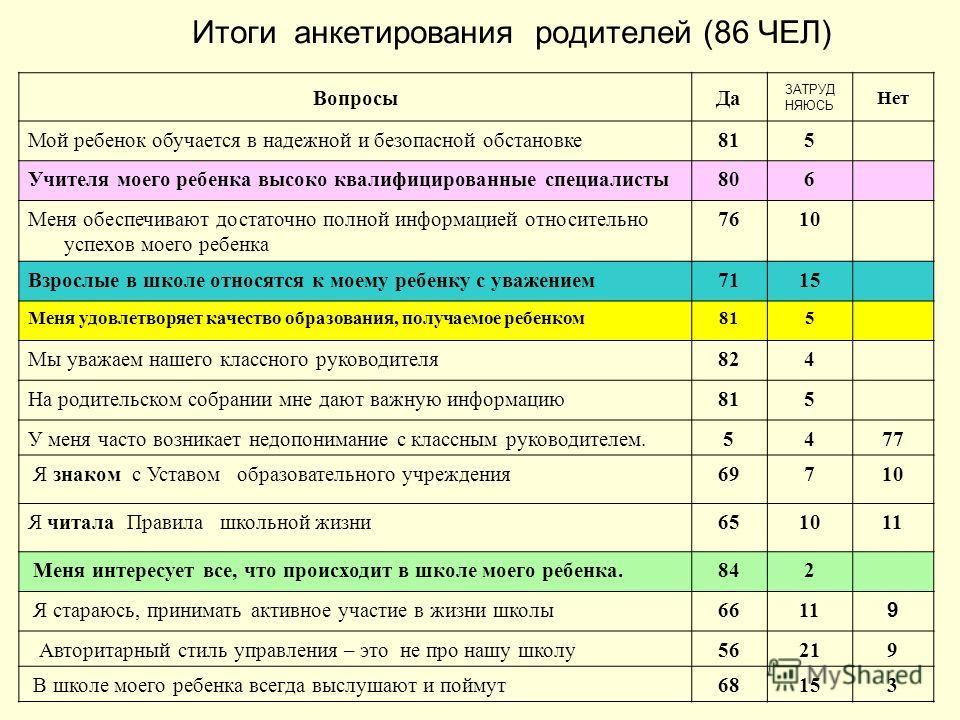 Итоги анкетирования родителей (86 ЧЕЛ) ВопросыДа ЗАТРУД НЯЮСЬ Нет Мой ребенок обучается в надежной и безопасной обстановке815 Учителя моего ребенка высоко квалифицированные специалисты806 Меня обеспечивают достаточно полной информацией относительно у