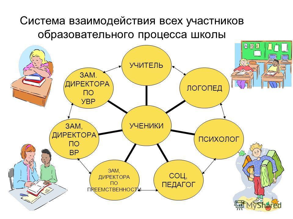 Система взаимодействия всех участников образовательного процесса школы