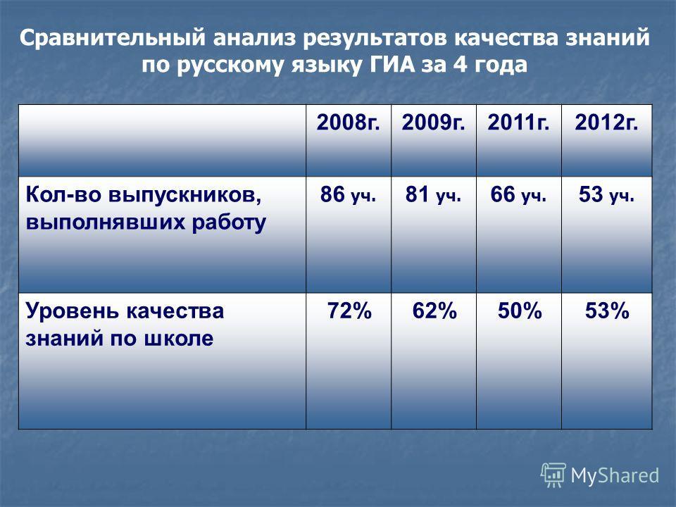Сравнительный анализ результатов качества знаний по русскому языку ГИА за 4 года 2008г.2009г.2011г.2012г. Кол-во выпускников, выполнявших работу 86 уч. 81 уч. 66 уч. 53 уч. Уровень качества знаний по школе 72%62%50%53%