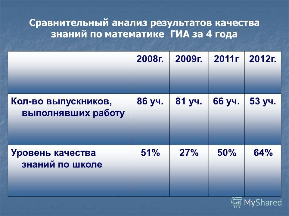 Сравнительный анализ результатов качества знаний по математике ГИА за 4 года 2008г.2009г.2011г2012г. Кол-во выпускников, выполнявших работу 86 уч.81 уч.66 уч.53 уч. Уровень качества знаний по школе 51%27%50%64%