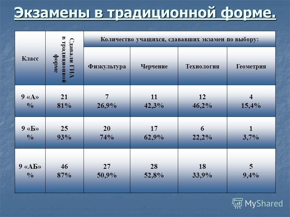 Экзамены в традиционной форме. Класс Сдавали ГИА в традиционной форме Количество учащихся, сдававших экзамен по выбору: ФизкультураЧерчениеТехнологияГеометрия 9 «А» % 21 81% 7 26,9% 11 42,3% 12 46,2% 4 15,4% 9 «Б» % 25 93% 20 74% 17 62,9% 6 22,2% 1 3