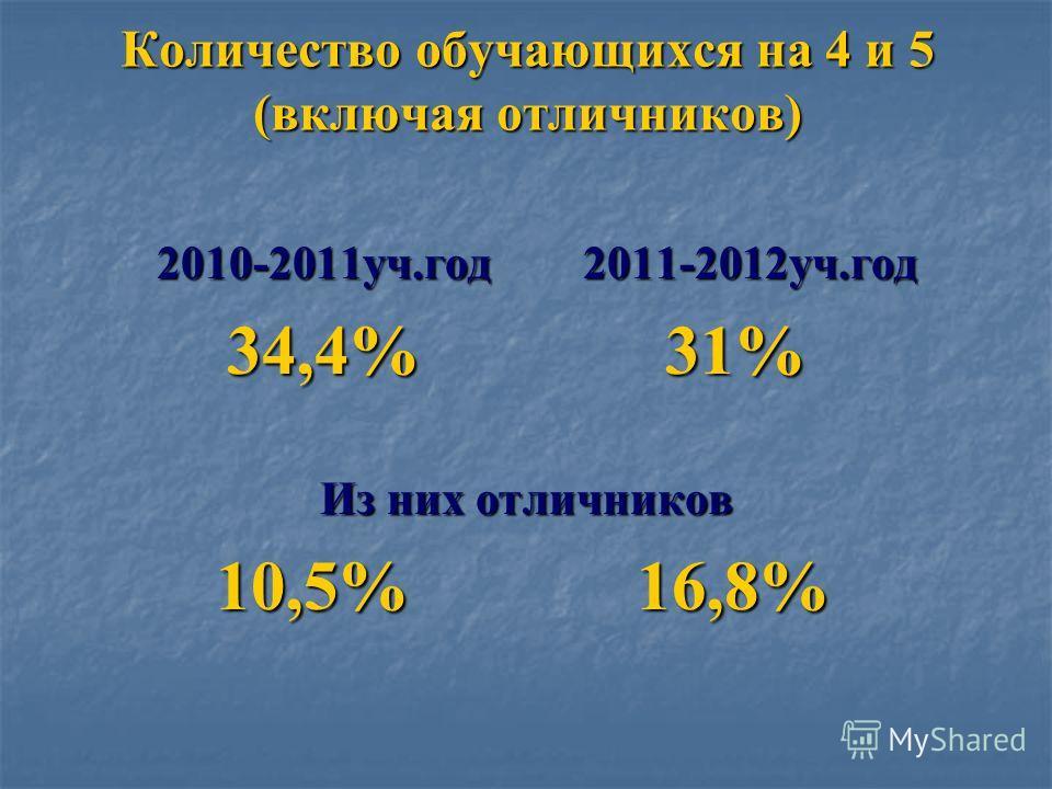 Количество обучающихся на 4 и 5 (включая отличников) 2010-2011уч.год 2011-2012уч.год 2010-2011уч.год 2011-2012уч.год 34,4% 31% 34,4% 31% Из них отличников 10,5% 16,8% 10,5% 16,8%
