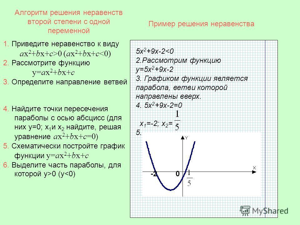 Алгоритм решения неравенств второй степени с одной переменной 5х 2 +9х-20 (ax 2 +bx+c0 (y
