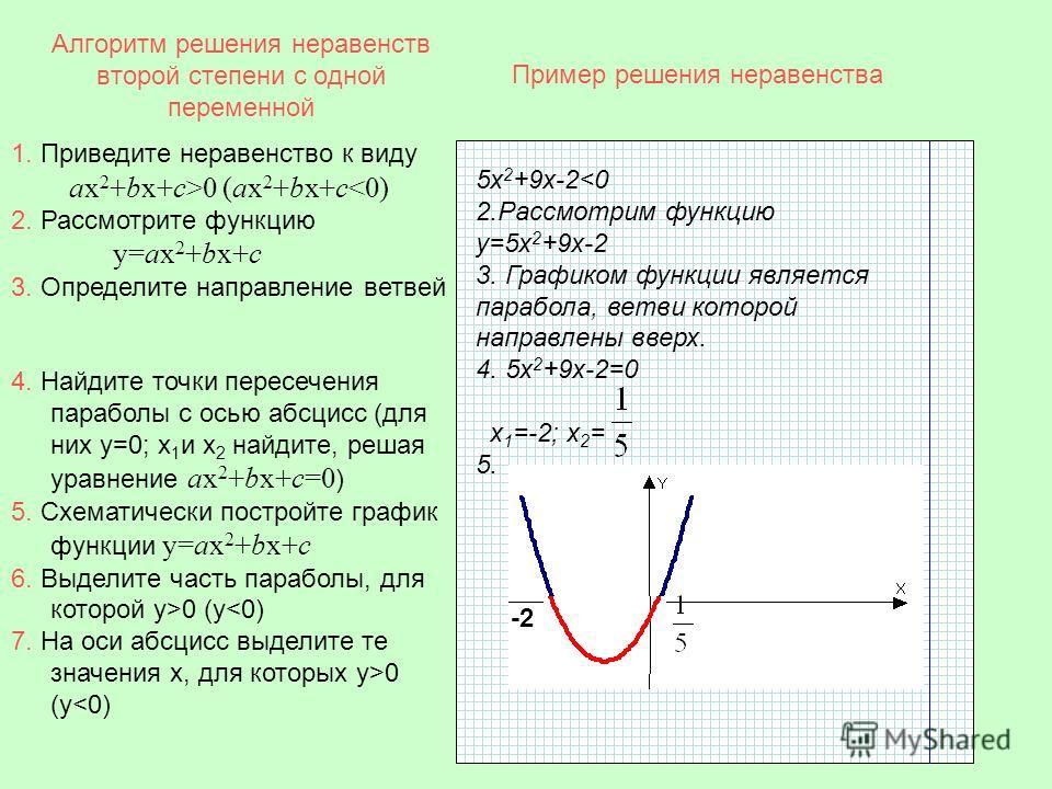 Алгоритм решения неравенств второй степени с одной переменной 5х 2 +9х-20 (ax 2 +bx+c0 (y0 (y