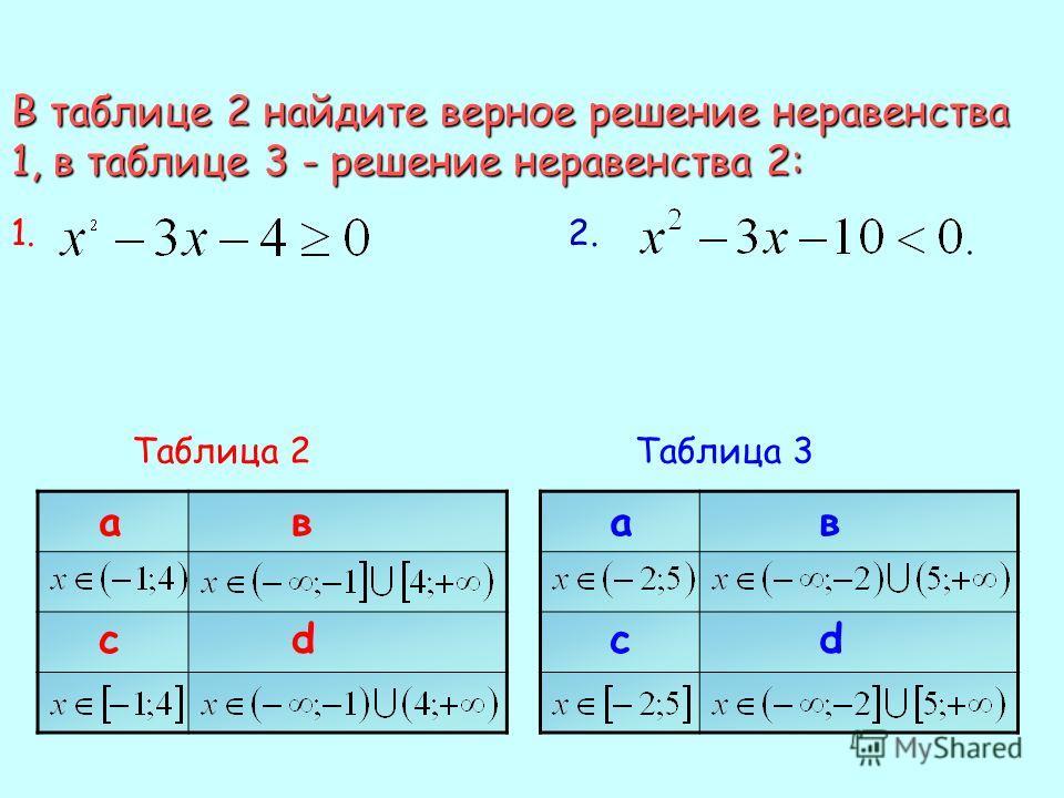 В таблице 2 найдите верное решение неравенства 1, в таблице 3 - решение неравенства 2: 1.1.2.2. Таблица 2 ав сd ав сd Таблица 3