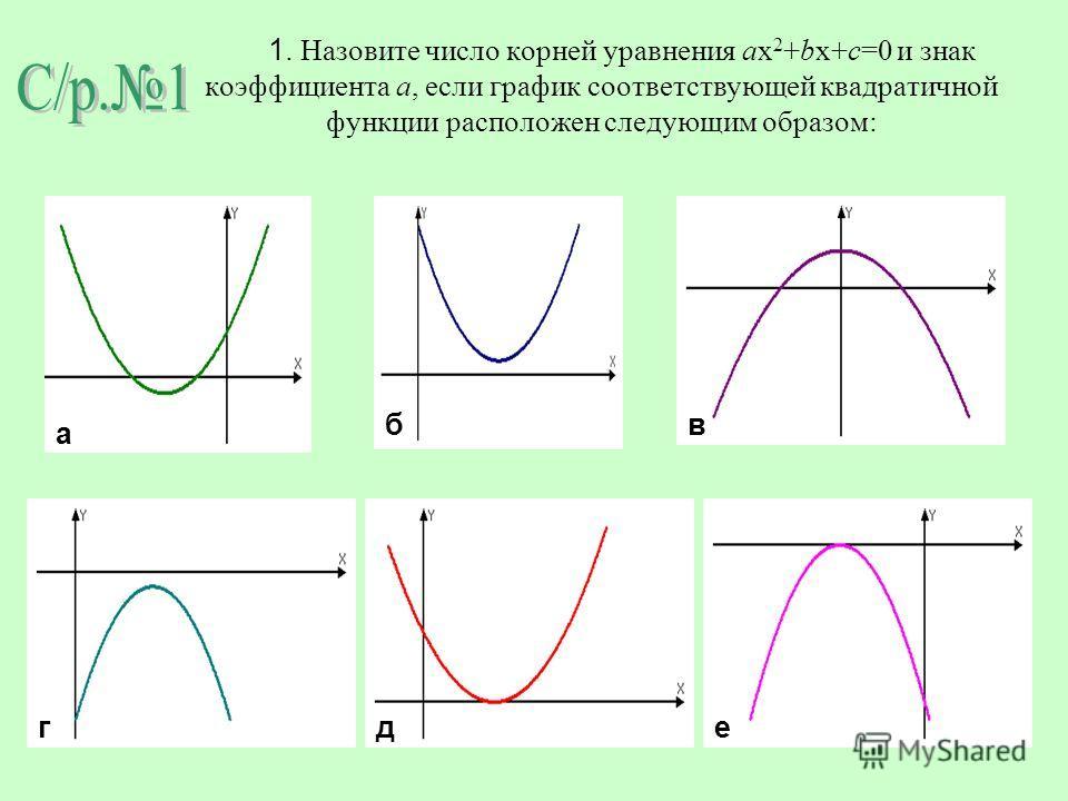 1. Назовите число корней уравнения ax 2 +bx+c=0 и знак коэффициента а, если график соответствующей квадратичной функции расположен следующим образом: е а бв гд