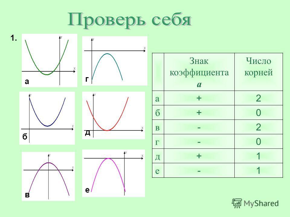 е а б в г д 1.1. Знак коэффициента а Число корней а +2 б +0 в -2 г -0 д +1 е -1