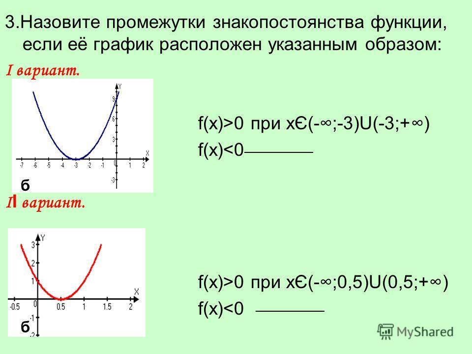 3.Назовите промежутки знакопостоянства функции, если её график расположен указанным образом: Ι вариант. f(x)>0 при xЄ(-;-3)U(-3;+) f(x)0 при xЄ(-;0,5)U(0,5;+) f(x)
